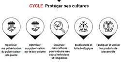 Cycle | Protéger ses cultures