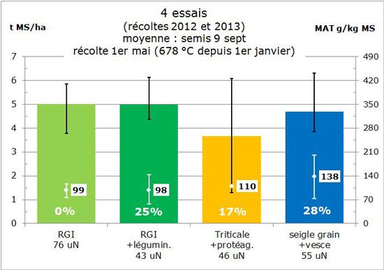 4 essais (récoltes 2012 à 2013) dérobées
