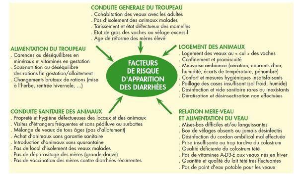 Les facteurs de risque d'apparition des diarrhées